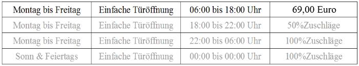 Schluesseldienst-Duisburg.com für Türöffnung
